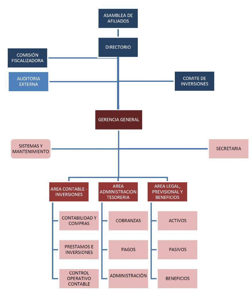 organigrama-isspse